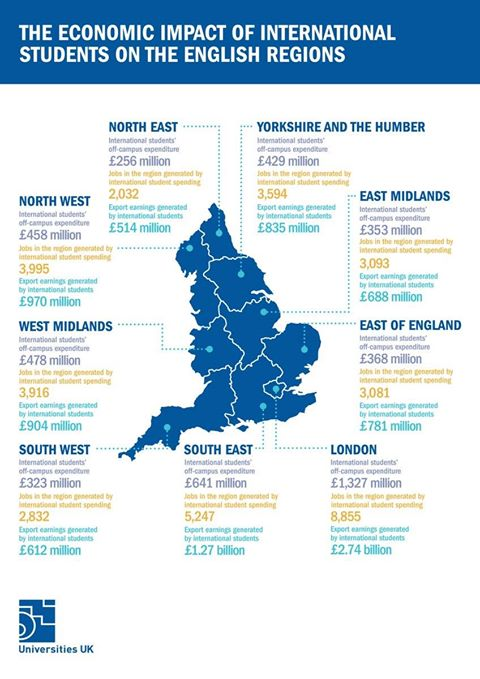 The huge impact of international students on regional economies &amp; jobs, across nine English regions  http:// ow.ly/7evn30aIYMy  &nbsp;   #ScienceIsGlobal <br>http://pic.twitter.com/uzwskktQSl