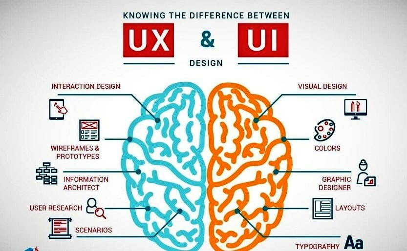 Knowing The Difference: #UX vs #UI  #infographic #design #webdev #apps #DigitalMarketing #SMM #makeyourownlane #AI #mobile #SDMA  #startups<br>http://pic.twitter.com/MXL9rqlDaU