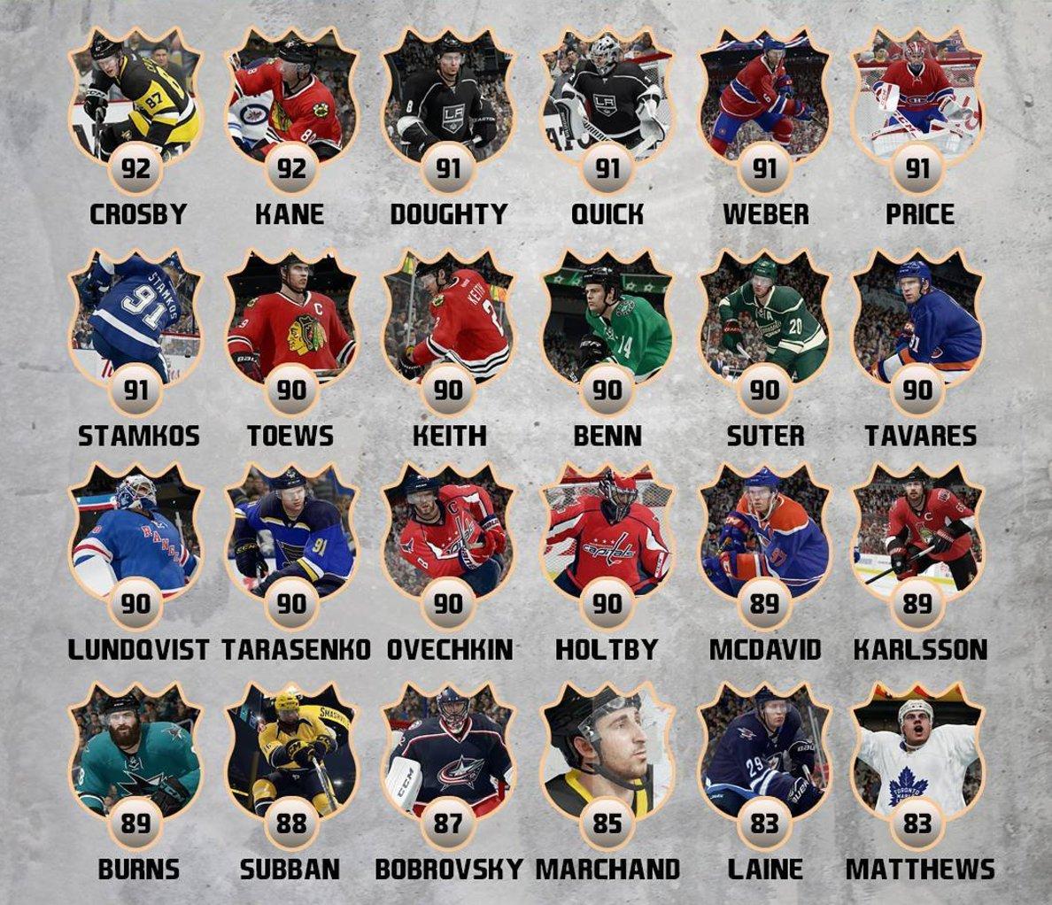 NHL 20 -arvostelu – Seittemänkympin pipopätsi
