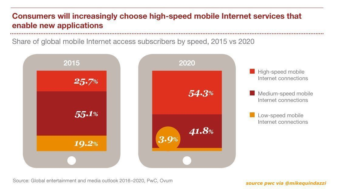 By 2020, 96% of #mobile Internet connections globally will be #broadband! 52% at 30+Mbps, 42% at 4-30 Mbps. #pwc #mobileapps #mobilefirst <br>http://pic.twitter.com/b14zv3H1mI