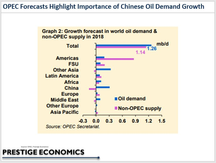 July 2017 #OPEC forecasts of #oil demand growth highlight importance of #China for #oilprices. #OOTT #crudeoil #oilandgas #energy #economy <br>http://pic.twitter.com/XfszKFSC67