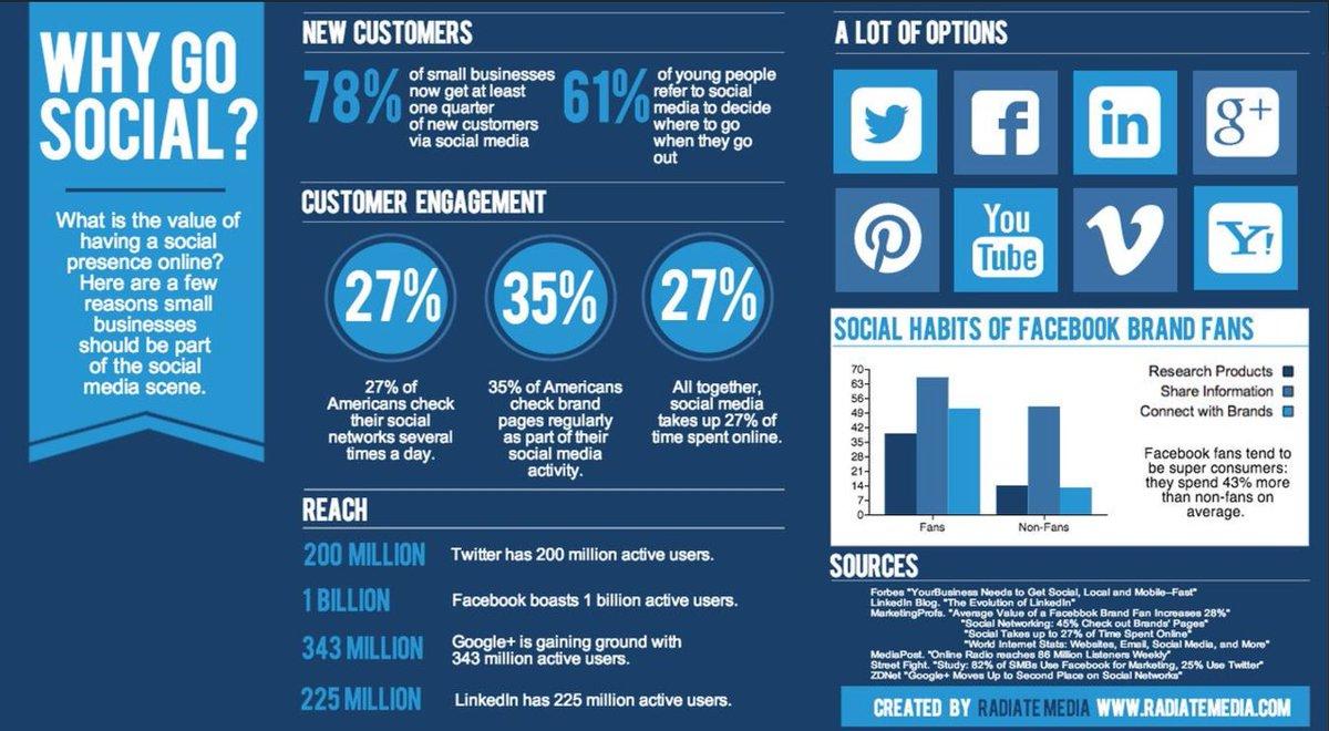 What is the value of Social #SocialMedia Trends.!! #Branding  #SmallBiz #Mpgvip  #Marketing #makeyourownlane #growthhacking #SEO   #startup<br>http://pic.twitter.com/2nWDtrmNiF