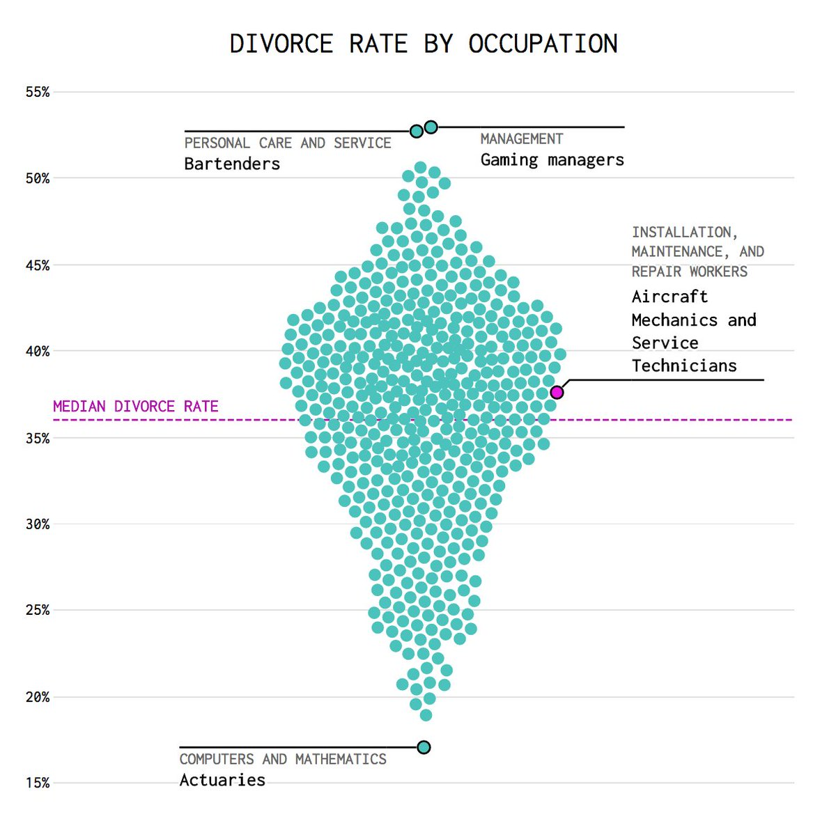 Divorce rate by occupation: bartenders, gaming managers top @ 52.9%; actuaries lowest @ 17%  #dataviz @flowingdata  http:// flowingdata.com/2017/07/25/div orce-and-occupation/ &nbsp; … <br>http://pic.twitter.com/5SYPVRAr7k