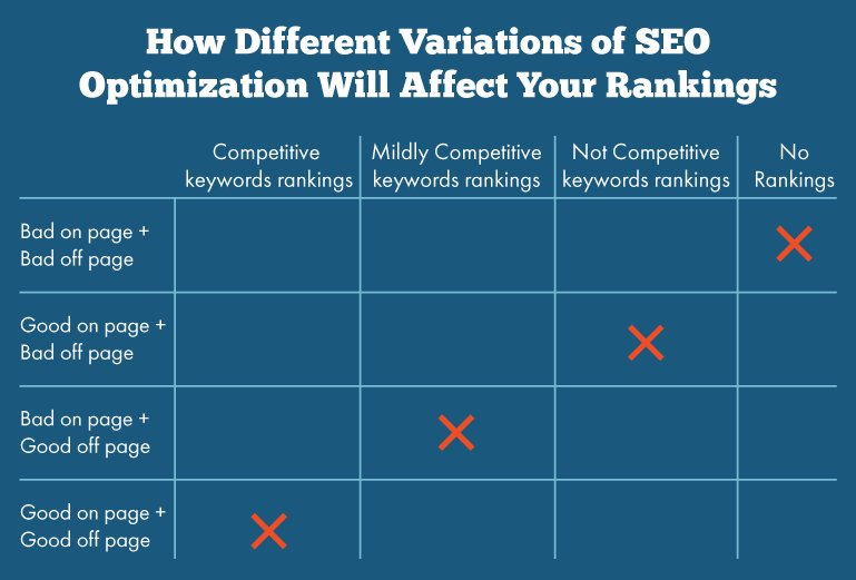 A3 on page SEO describes what your page is about whereas off-page reveals how authoritative or popular is the website #Guruchats https://t.co/QhIMTKFjaT