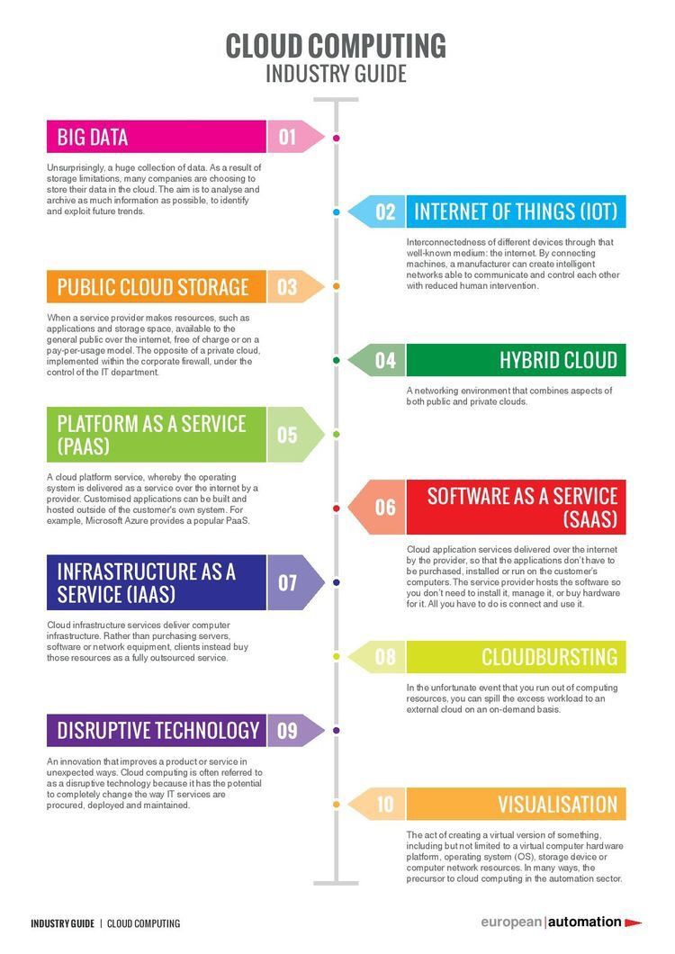 What is #cloud computing to an #industry? {Infographic}  #Industry40 #iot #PaaS #SaaS #IaaS #disruptive #visualization #startups #automation<br>http://pic.twitter.com/Mg58IvpFsx