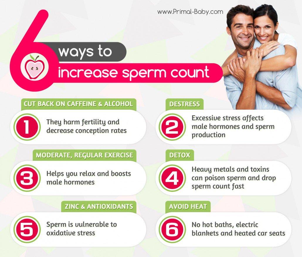 Improve sperm production interesting. You