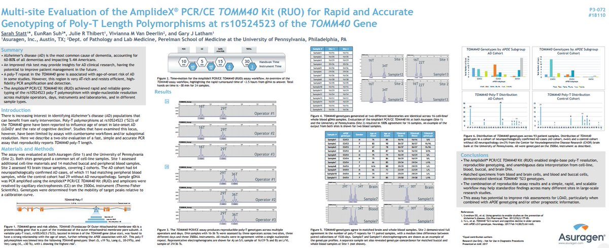 Our #AAIC2017 poster w/ @Penn describes a multi-site eval of #AmplideX for rapid &amp; accurate g&#39;typing of #TOMM40 &#39;523  http:// ow.ly/Yac830dTHhZ  &nbsp;  <br>http://pic.twitter.com/ukenKCVAMs