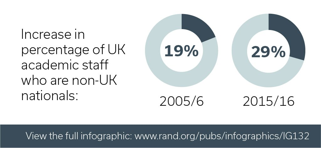 29% of the UK academic workforce is from overseas, as are over half of PhD students  http:// ow.ly/vyoN30bq6XB  &nbsp;    #ScienceisGlobal <br>http://pic.twitter.com/jDCrEfSDQS