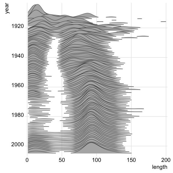 Introducing the Joyplot #DataViz. Now easy to create in R thanks to the ggjoy package by @ClausWilke  http:// blog.revolutionanalytics.com/2017/07/joyplo ts.html &nbsp; …  #rstats<br>http://pic.twitter.com/6DU6gY5d2Q