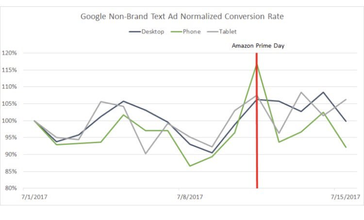 How recent #AmazonPrimeDay  influenced bidding and conversions on #GoogleAdWords  <br>http://pic.twitter.com/1dFTzNUdpq