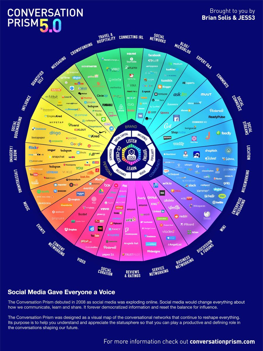 What's Changed in #SocialMedia?  [@BourseetTrading @evankirstel]  #digital #mobile #marketing #smm #socialmediamarketing #cmo #cdo #martech<br>http://pic.twitter.com/EyAncsueQh