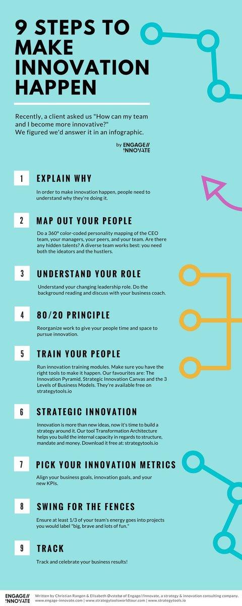 Steps to make #innovation happen-  #Socialmedia #infographic #Mpgvip #defstar5 #makeyourownlane #growthhacking #SEO #DigitalMarketing<br>http://pic.twitter.com/RxGjFX5WU2