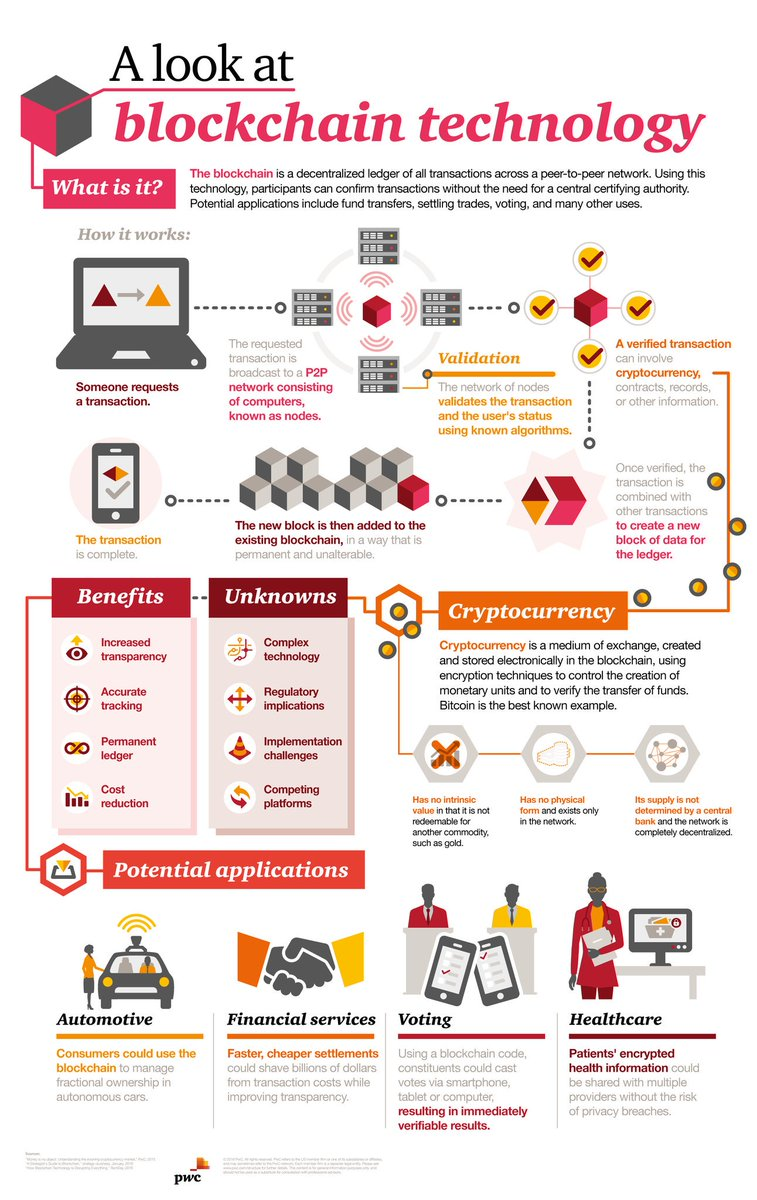Making sense of #bitcoin, #cryptocurrency, and #blockchain  https://www. pwc.com/us/en/financia l-services/fintech/bitcoin-blockchain-cryptocurrency.html &nbsp; …  #infographic #Finance #fintech #Banking #Insurtech #tech<br>http://pic.twitter.com/hJJlX3c9NN