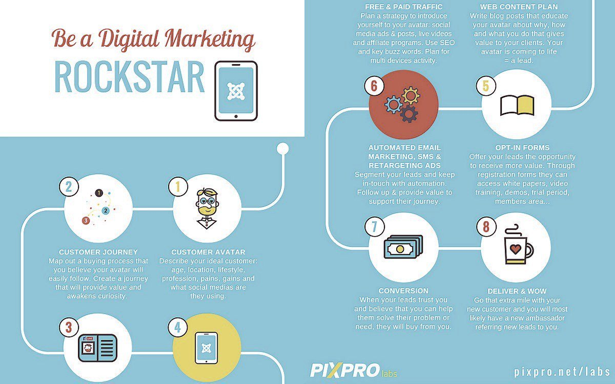 How To Be a Digital #Marketing Rockstar! [Infographic]  #DigitalMarketing #ContentMarketing #SocialMediaMarketing #SEO #CRO #GrowthHacking <br>http://pic.twitter.com/ObCT727uyj