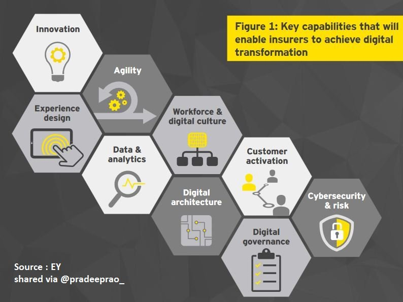 What are the key capability that will enable #insurtech to achieve #digitaltransformation ?   #innovation #business #DX #tech #finance #AI<br>http://pic.twitter.com/zs1wA9Vv15
