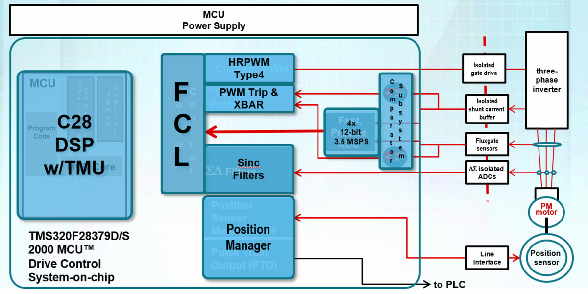 #DYK a faster current loop pays off in servo motor control? Learn how: https://t.co/R1MasUYWkX #MCU