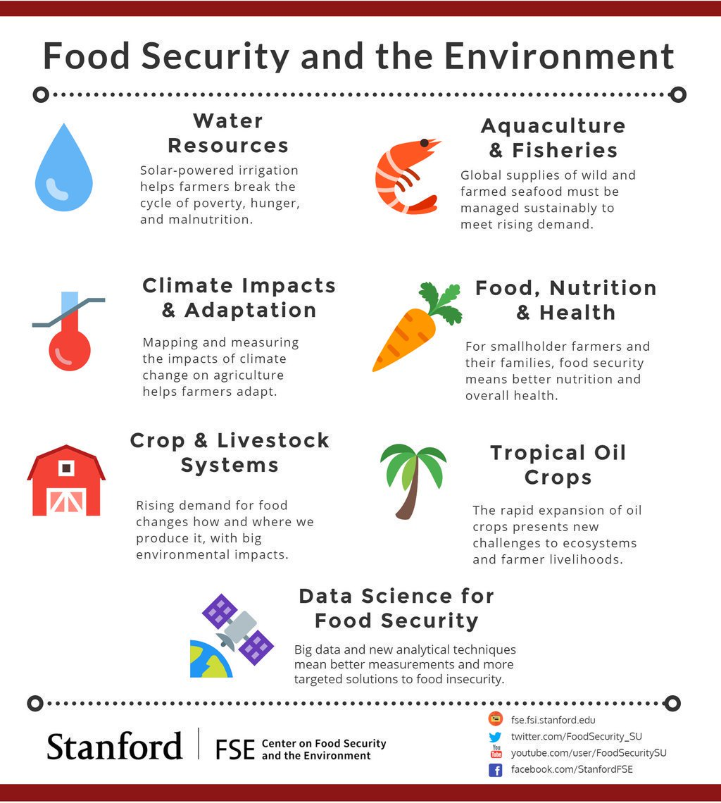 """StanfordFoodSecurity on Twitter: """"Want to learn more about ..."""