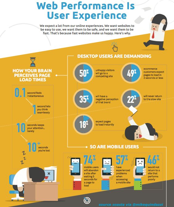 74% #mobile users will abandon a #website after waiting 5 seconds! @SOASTAInc #ux #iot #digital  http:// bit.ly/2uYaQht  &nbsp;  <br>http://pic.twitter.com/q27CxFVR5s