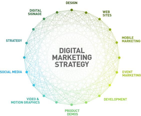 The Digital Marketing Strategy Sphere  #makeyourownlane #defstar5 #mpgvip #Innovation #Digital #MarTech #Strategy #Trends #Tech #SMM #SEO <br>http://pic.twitter.com/UNDfqU6yNk