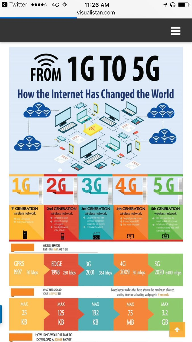 How the #Internet Has Changed the World   #Infographic #5G #broadband #wireless #telecom #IoT #mobile #data #IoT #RT@evankirstel<br>http://pic.twitter.com/HRz0ycKsyo