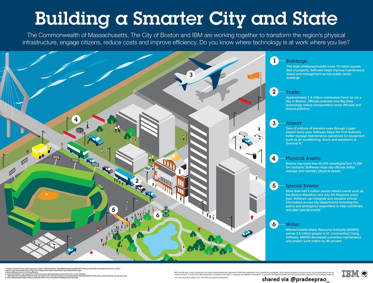 Building a #SmartCity and Smart State #tech #technology #business #startup #cloud #AI #ML #IoT #innovation<br>http://pic.twitter.com/JbFGgXOObz