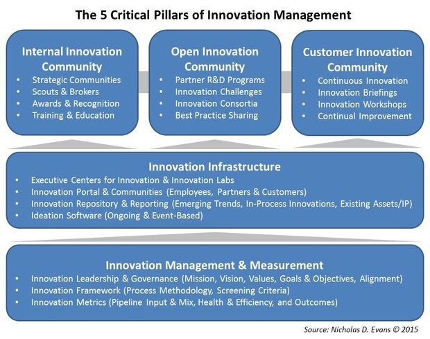 What are the 5 pillars of #Innovation #Management? #Leadership #GrowthHacking #Startup #MpgVip #DefStar5 #BigData #Industry40 #IoT #SMM<br>http://pic.twitter.com/kWnDXt4g3p
