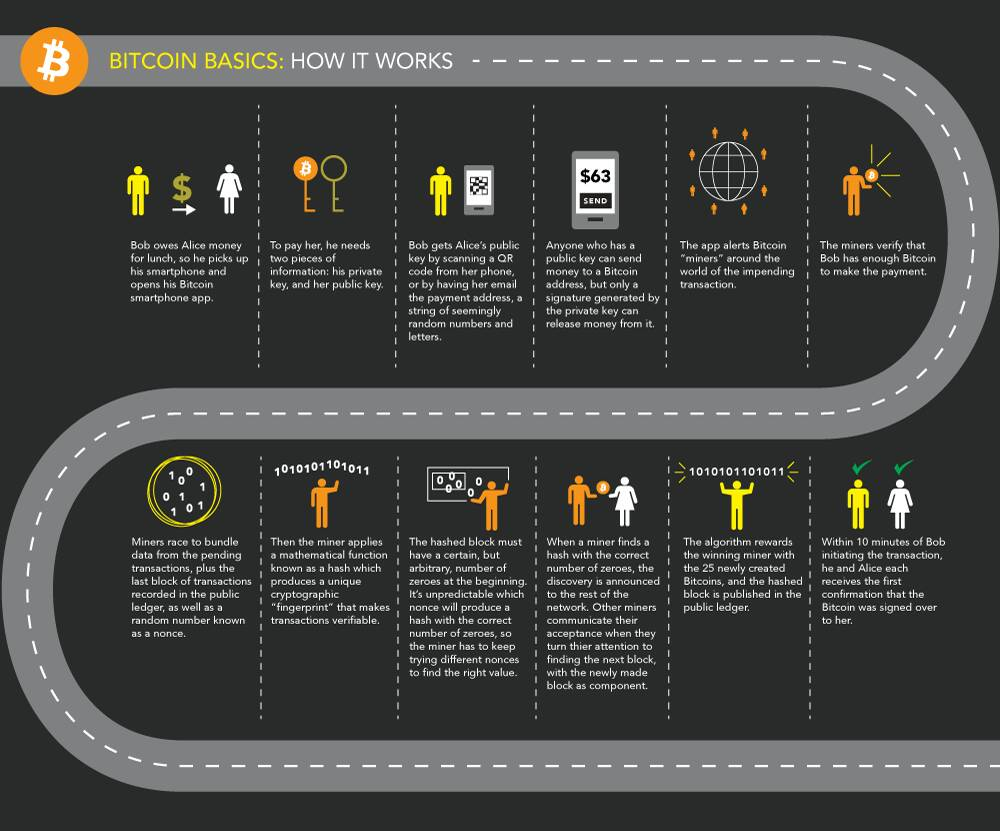 How #Bitcoin Transactions Work  #Blockchain #Fintech #AI #IoT #Bigdata #cryptocurrency #SaaS #DataViz #SMM #Cloud #Digital #Disruption #Tech<br>http://pic.twitter.com/5JnSoMRldS