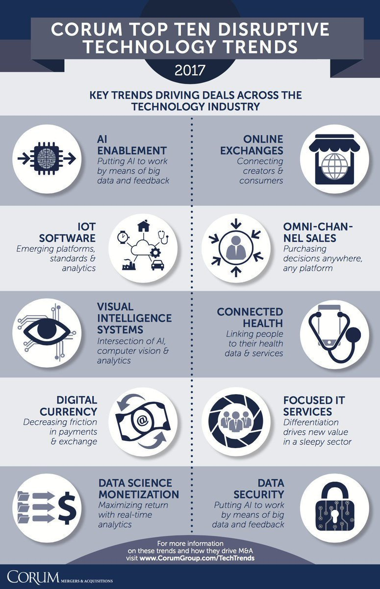 Disruptive Technology Trends Of 2017 #fintech #bitcoin #AI #IoT #makeyourownlane #Mpgvip #defstar5 #GrowthHacking #Bigdata #blockchain #ICO<br>http://pic.twitter.com/6wO9EpHW07