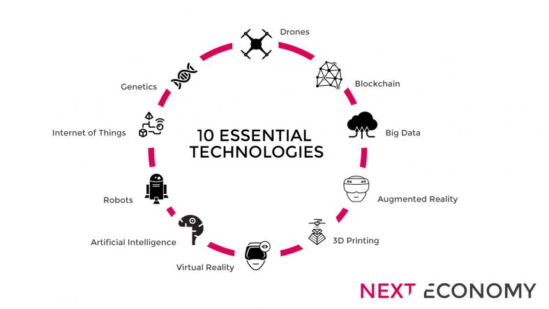 10 emerging technologies that will drive the next economy #blockchain, drones, #VR, #IoT, robots, #AI #DigiSkills<br>http://pic.twitter.com/SjirEYskJq