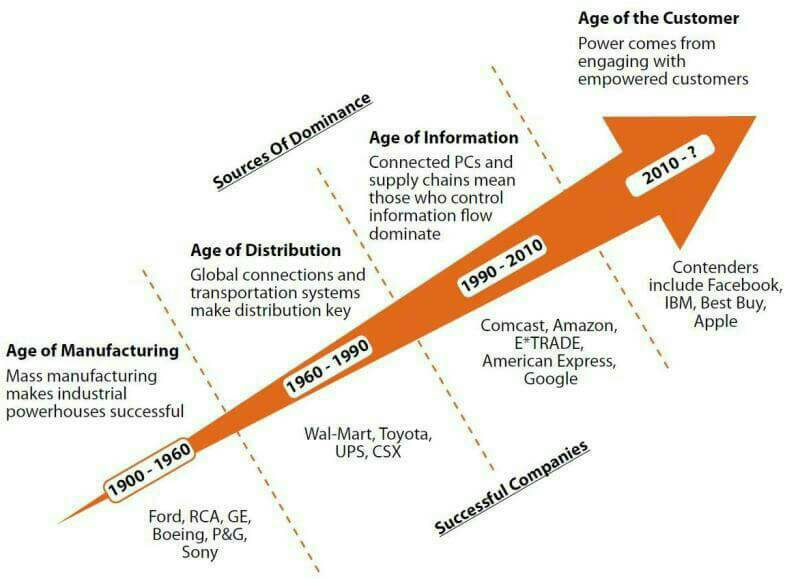 #Disruption In different ages! #IoT #AI #Blockchain #Fintech #APIs #Bitcoin  #Cybersecurity #Bigdata #DataScience #AR #VR #SMM @jblefevre60<br>http://pic.twitter.com/C8r8A4LTiH