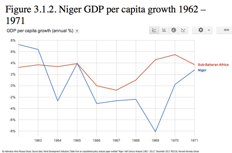 #Economics #Niger GDP per capita grew 10.28% (1962) vs 5.68% (1971).In this decade, GDP PerCapita growth fluctuated &amp; was negative 1966-1970<br>http://pic.twitter.com/EBpdyJMjwc
