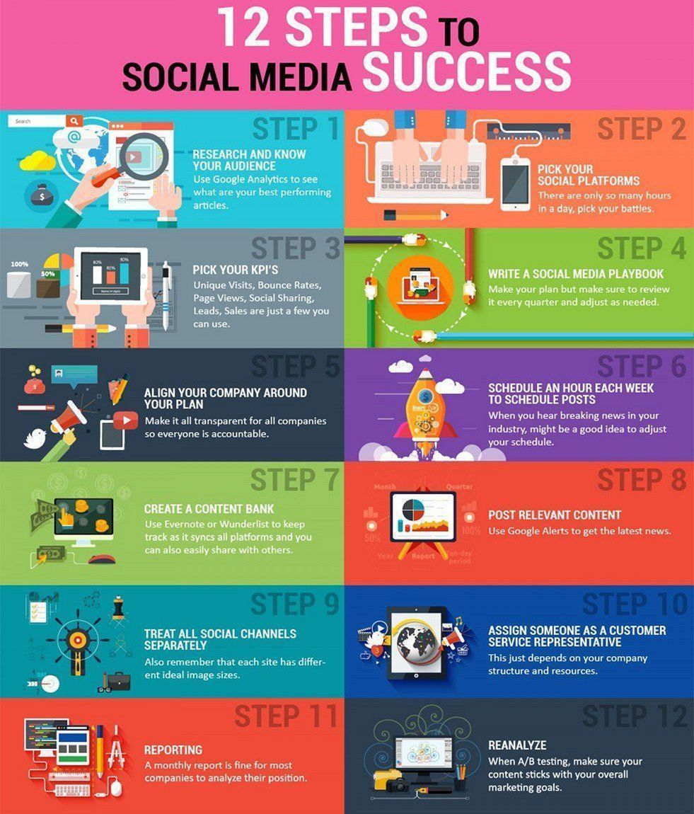 12 Steps to #SocialMedia Success #DigitalMarketing #SEO #SMM #makeyourownlane #GrowthHacking #Marketing #StartUp<br>http://pic.twitter.com/9q7oOhnTgG