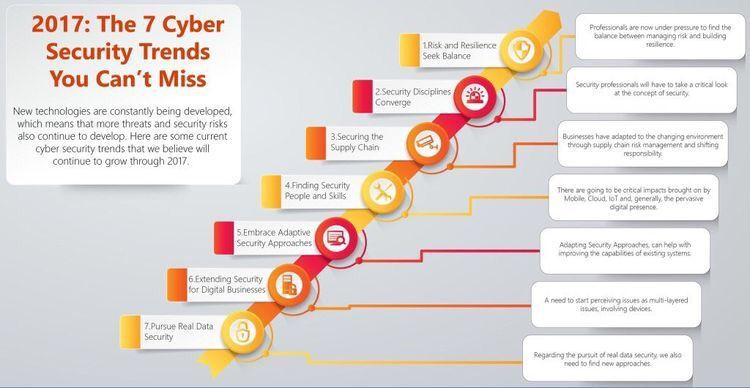 What are 7 #CyberSecurity #trends in 2017?  &gt;#education&lt;  #infosec #Security #Risk #mobile #Cloud #IoT #SupplyChain #CyberAttack #Malware<br>http://pic.twitter.com/Q5KksjvyJU