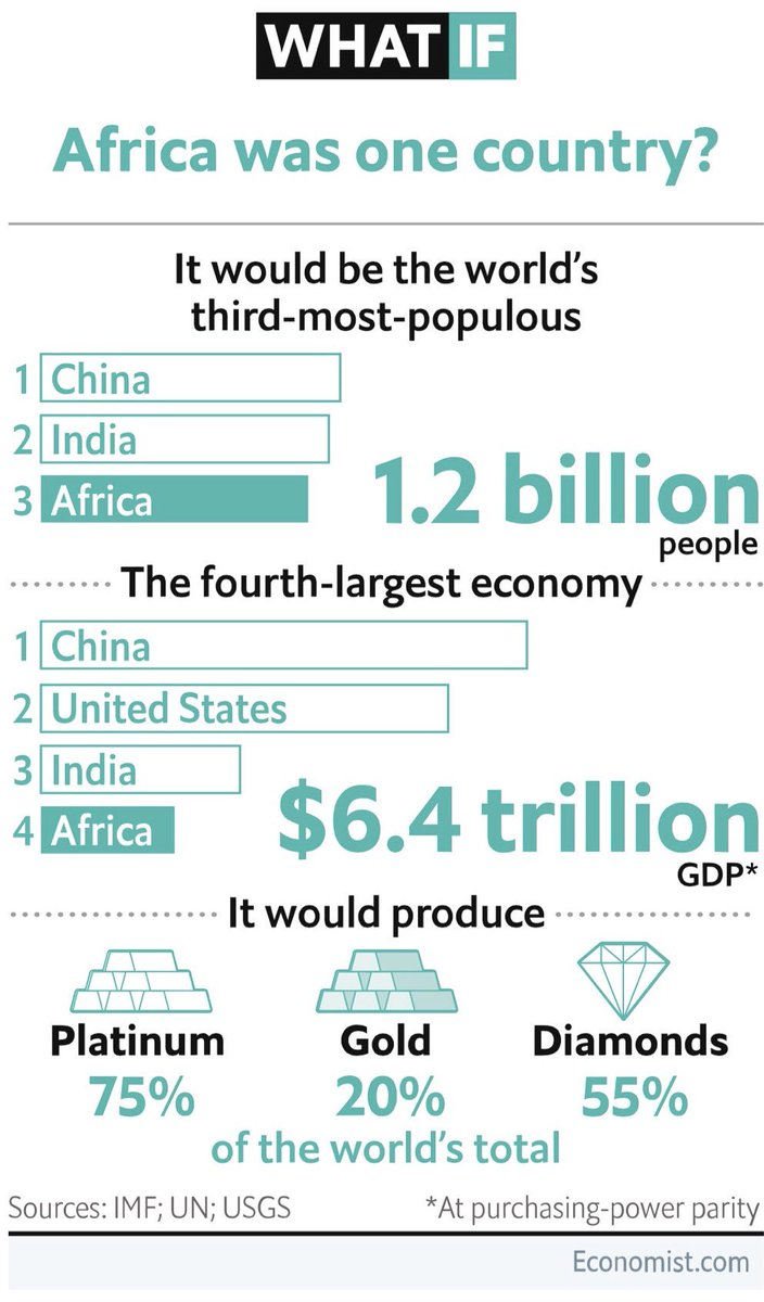 If #Africa was one country, it would be the 4th largest economy in the world! $6.4 trillion in purchasing parity, after US, China &amp; India! <br>http://pic.twitter.com/SJwuQq6ujW