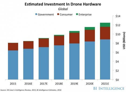 By 2021, investments in #drone hardware projected to soar past $12 billion. #UAVs #Drones #IoT #BigData<br>http://pic.twitter.com/TTMH55kPhk