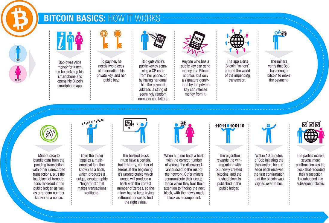 How #Bitcoin Works Infographic #Fintech #Blockchain #defstar5 #Mpgvip  #  #startup #al #IoT #SaaS  #makeyourownlane<br>http://pic.twitter.com/277oqD3wZj