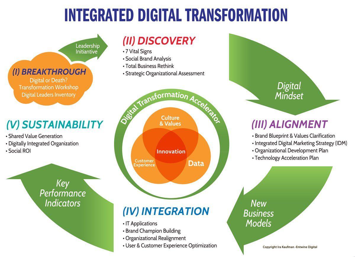 integrated #DigitalTransformation #Strategy! #BigData #IoT #Innovation #Startup #Mpgvip #defstar5 #SMM #SEO #SocialMedia #Marketing #CIO<br>http://pic.twitter.com/ClX6ayq4kc
