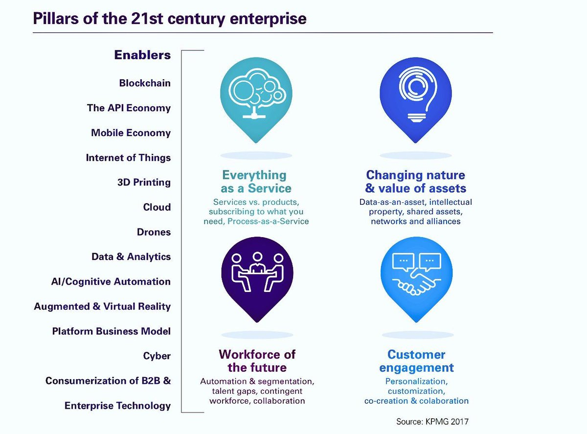 Welcome to the 21st Century #Enterprise! HT @evankirstel #cloud #APIeconomy #blockchain #IoT #3dp #AR #VR #mobile #wireless #drones #AI<br>http://pic.twitter.com/MyC7RouS21