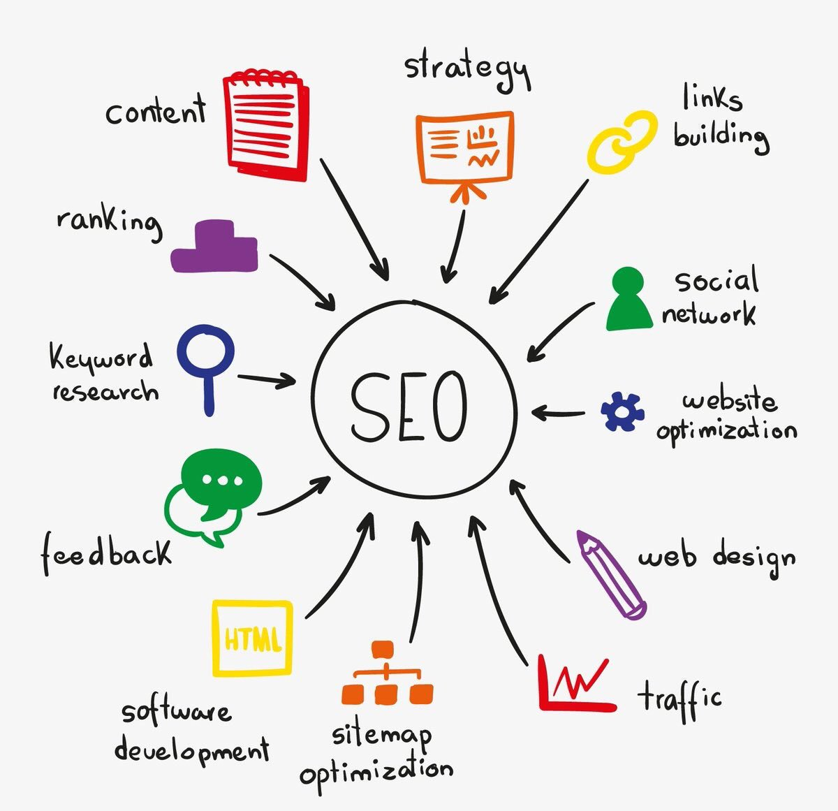 Why #SEO Matters to Your #InboundMarketing Strategy  #DigitalMarketing #blog #WordPress #smm<br>http://pic.twitter.com/uZBo9ODpo6