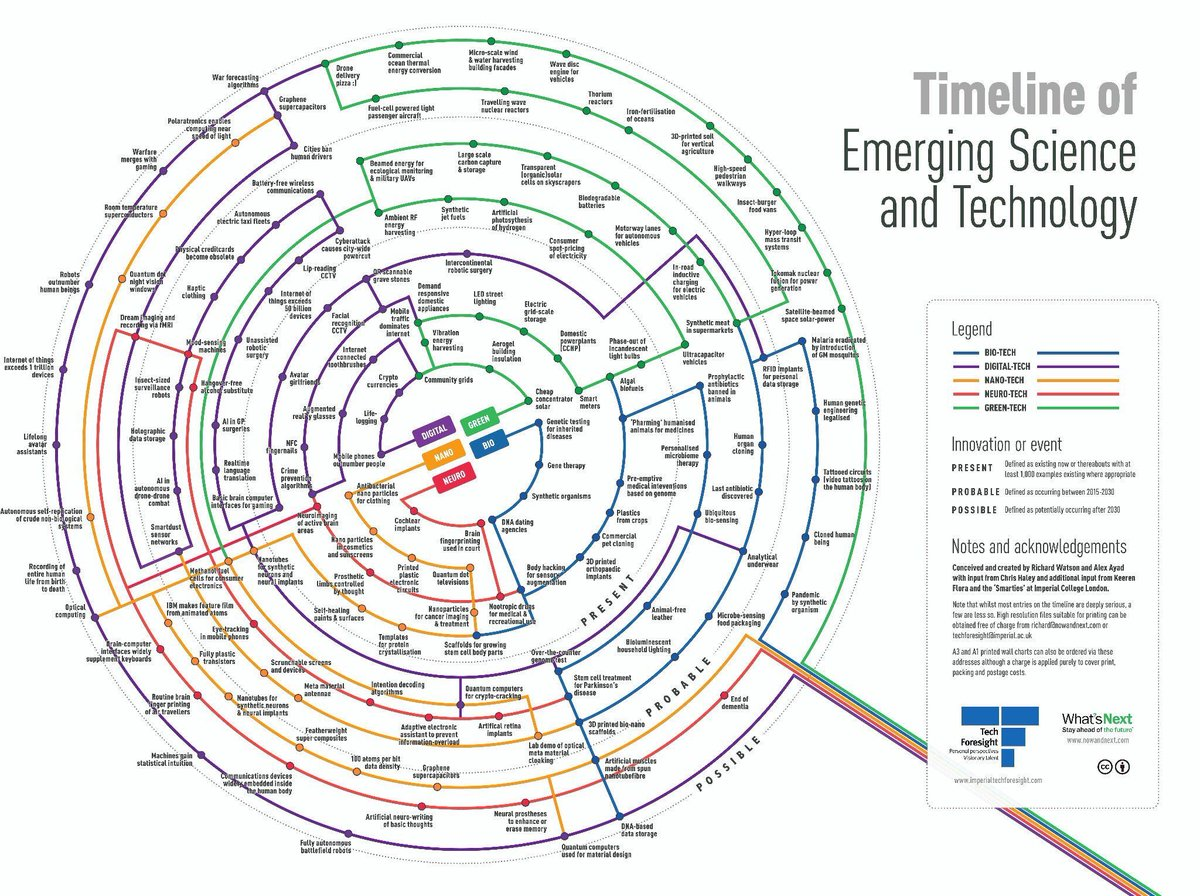 Timeline of Emerging and Future #Technology  #IOT #VR #AI #Robots #IIoT #drones #3Dprinting #HealthIT #SmartCity #4IR @GlenGilmore @tprstly<br>http://pic.twitter.com/ufTUqH3Q8N
