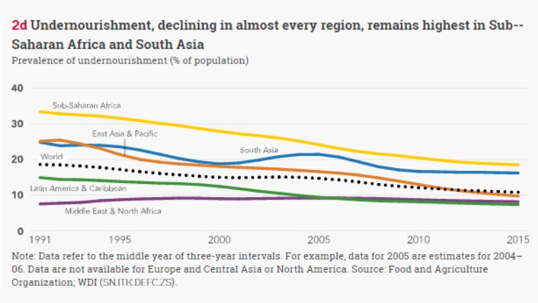 #Undernourishment has declined, but still remains highest in #Africa and #SouthAsia  http:// wrld.bg/uISl30dRRHf  &nbsp;   #SDGAtlas<br>http://pic.twitter.com/6v5Gyoo5cz