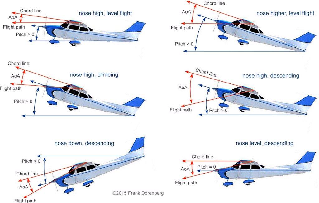 Principles of flight pdf
