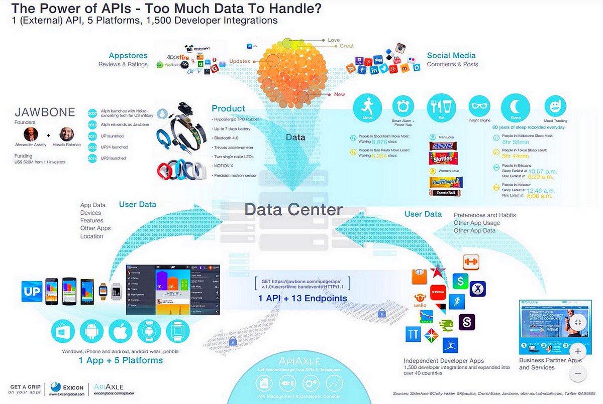 The Power Of #APIs: Too Much Data to Handle?  #Apps #SocialMedia #Fintech #BigData #defstar5 #MPgvip @BourseetTrading @ipfconline1<br>http://pic.twitter.com/cK0CMkNe1E