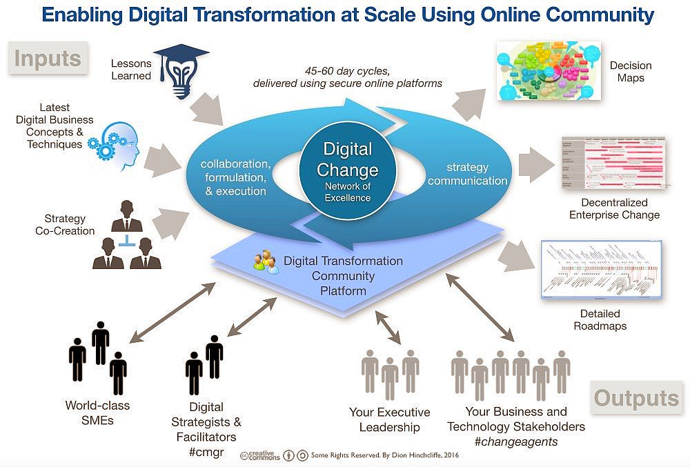 Enabling #DigitalTransformation at Scale Using Online Community  http:// bit.ly/2eReen6  &nbsp;   [via @dhinchcliffe @ValaAfshar] #CIO #CMO #Business<br>http://pic.twitter.com/uyIckIrwGX