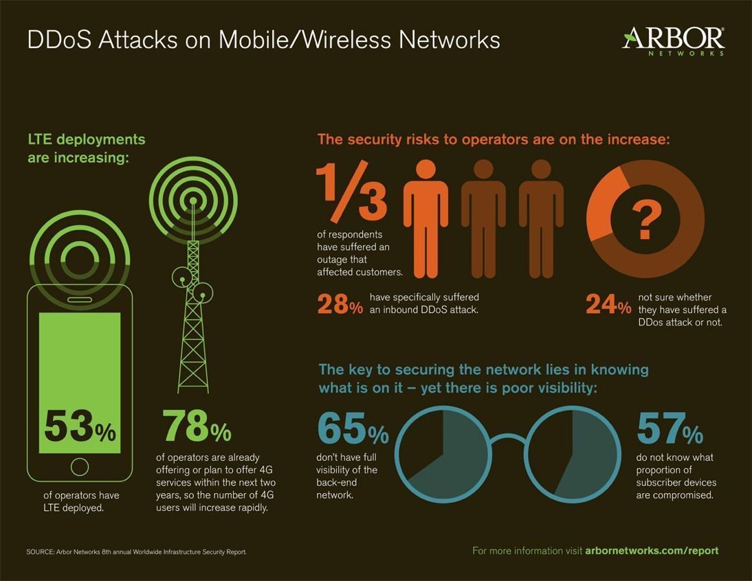 #DDoS Attacks on Mobile/Wireless Networks #IoT #IoE #M2M #tech #CyberSecurity #Hacking #InfoSec #bigdata #cloud<br>http://pic.twitter.com/OG1jZyBun9