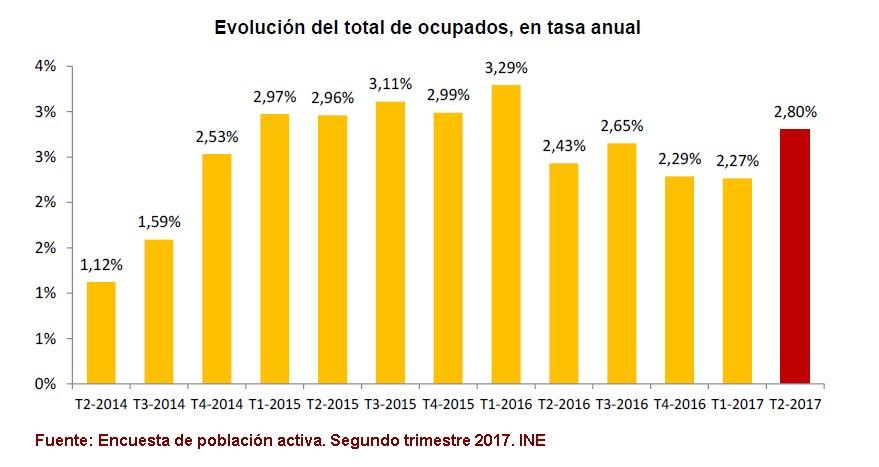 #EPA 2T2017 El empleo ha crecido en 512.300 personas en los 12 últimos meses. La variación anual es del 2,8% #INE https://t.co/HkoAL4GgZK