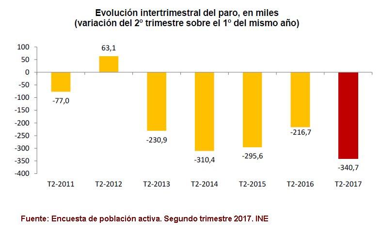#EPA 2T2017 El número de parados baja este trimestre en 340.700 personas (–8,01%) y se sitúa en 3.914.300  #INE https://t.co/xpUwJoYcO6