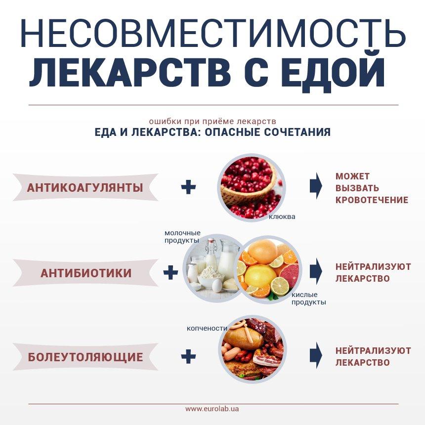 Диета для восстановления организма после антибиотиков