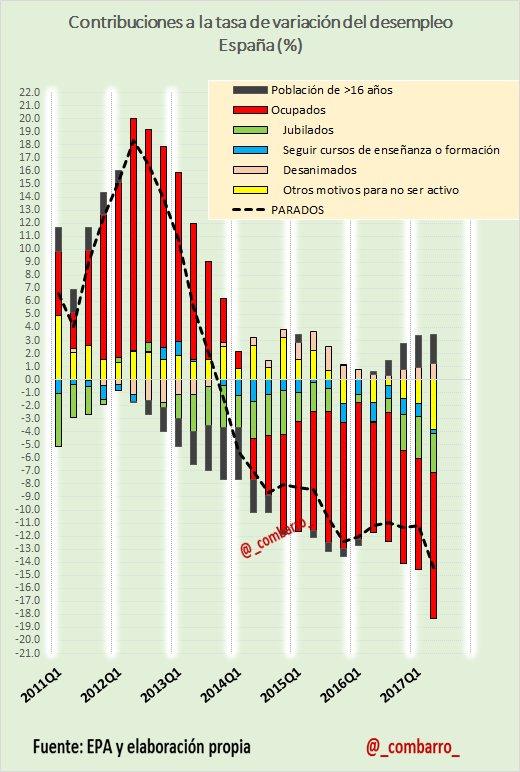 @Thinknomics #EPA 19) Qué está contribuyendo a la reducción del paro: 1) creación de empleo. 2) jubilaciones 3) Otros motivos no ser activo. @ibexsalad https://t.co/JAnJxBuV6j