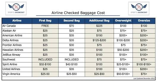 United airline baggage policy